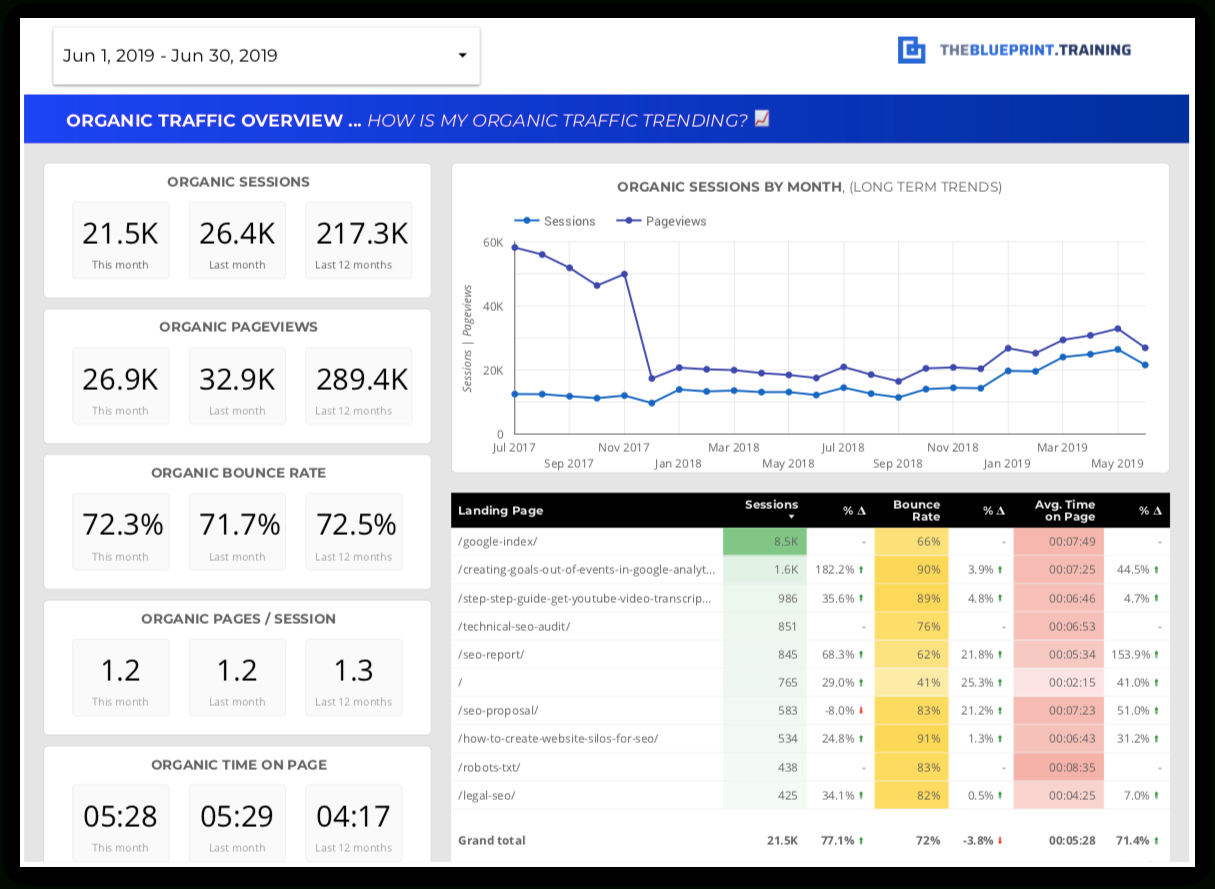 15 Free Seo Report Templates - Use Our Google Data Studio Within Seo Report Template Download