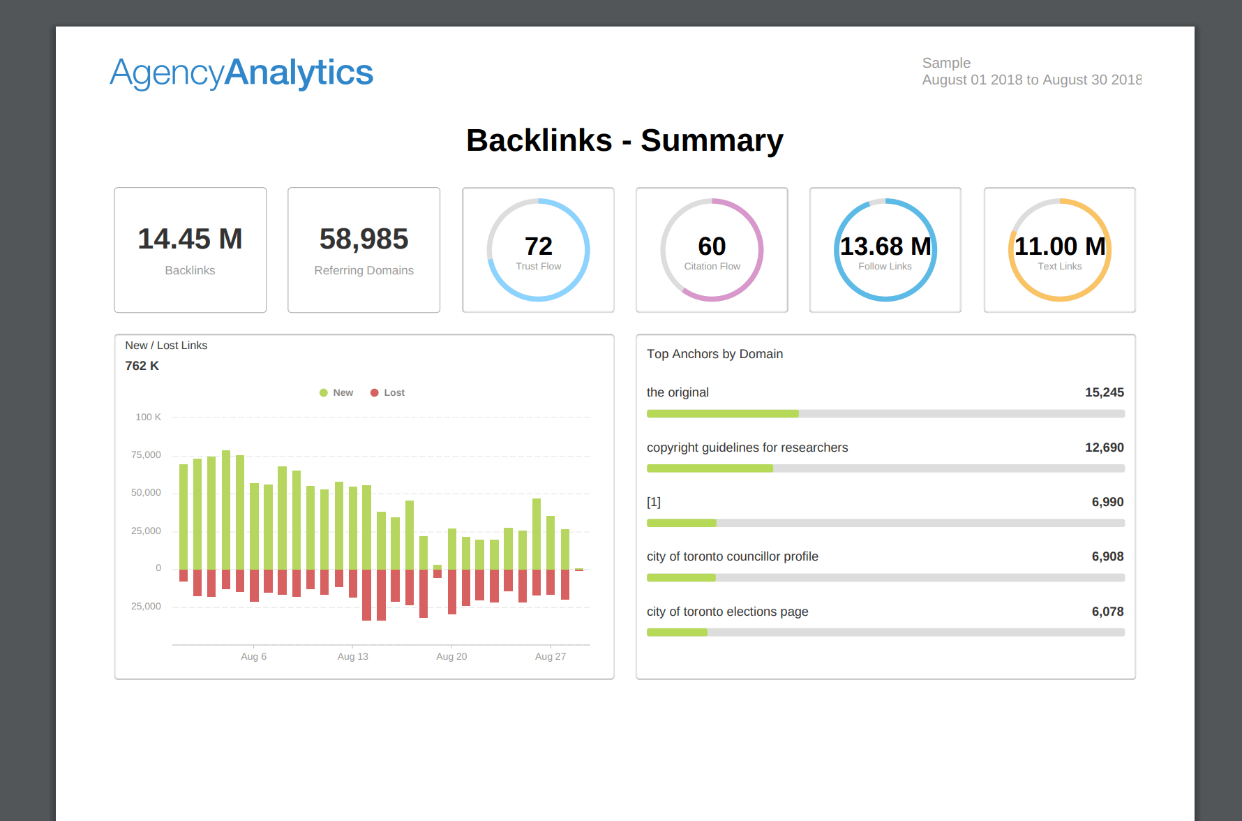 Building An Seo Report? Use Our 7 Section Template In Monthly Seo Report Template