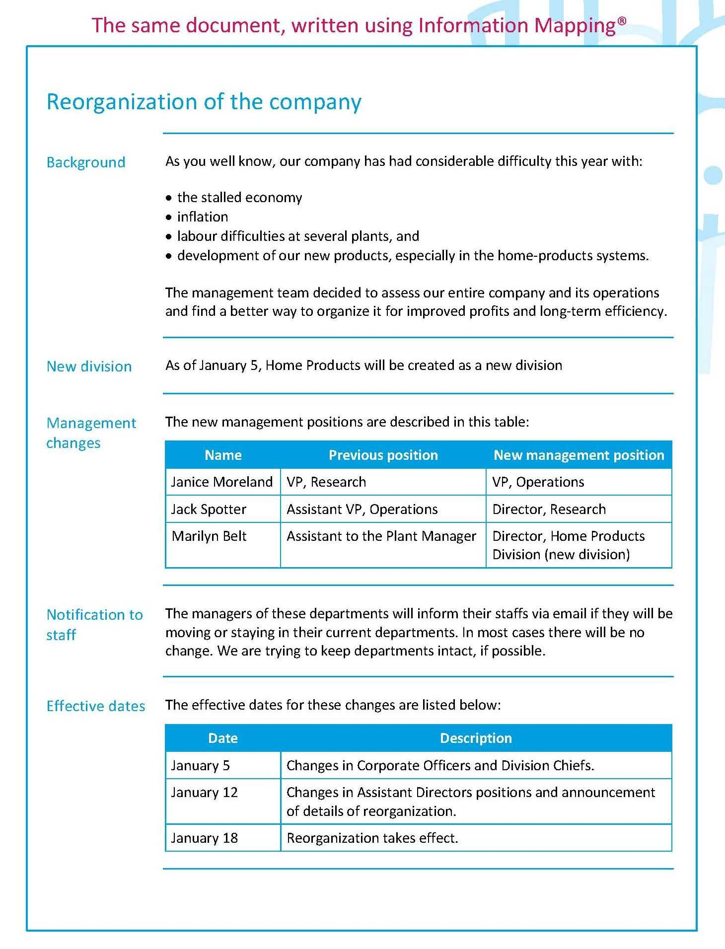 Examples - Information Mapping Information Mapping Pertaining To Information Mapping Word Template