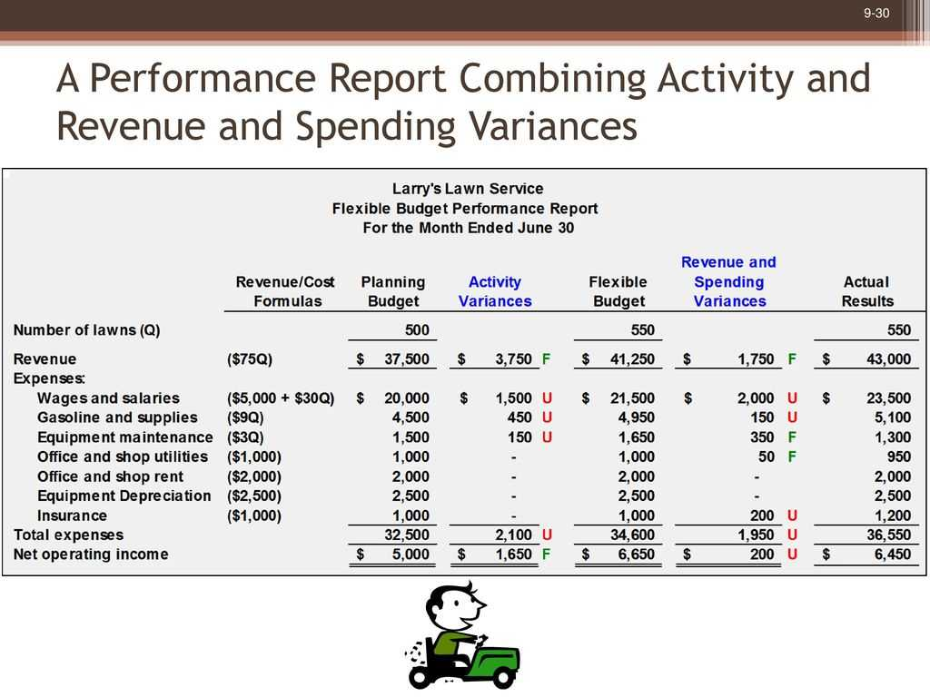 Flexible Budgets And Performance Analysis - Ppt Download Inside Flexible Budget Performance Report Template