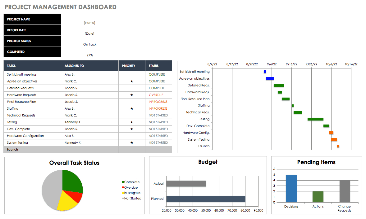 Free Excel Dashboard Templates - Smartsheet Inside Project Status Report Dashboard Template
