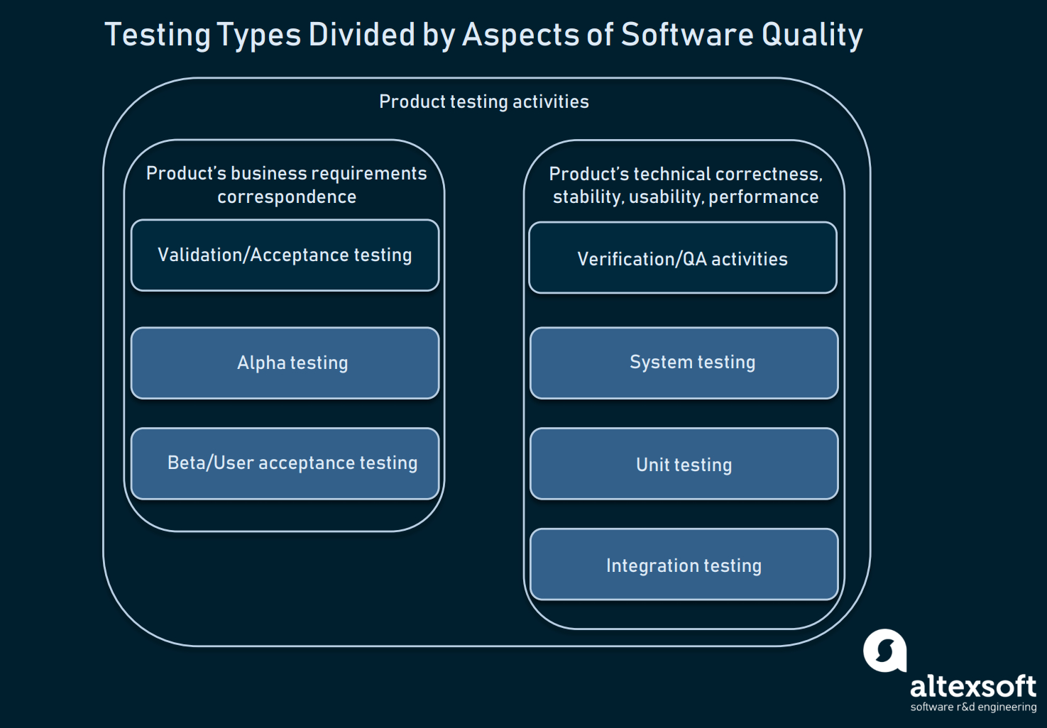 How To Conduct User Acceptance Testing   Altexsoft Pertaining To User Acceptance Testing Feedback Report Template