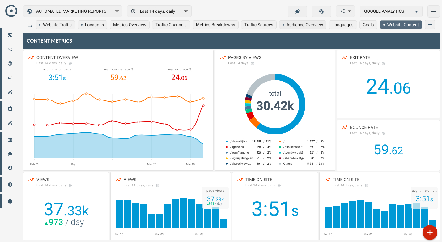 How To Monitor Website Content Popularity? Is My Website Throughout Website Traffic Report Template