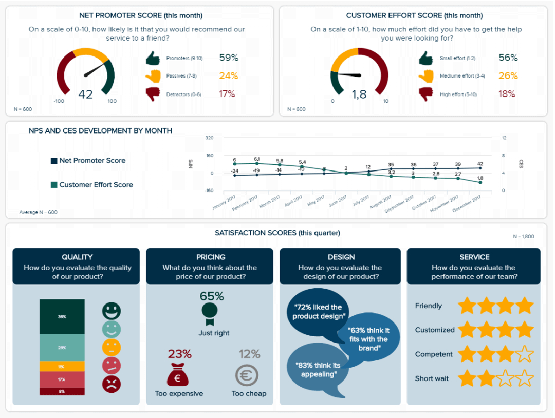 Market Research Results – Build Professional Market Research Regarding Market Intelligence Report Template