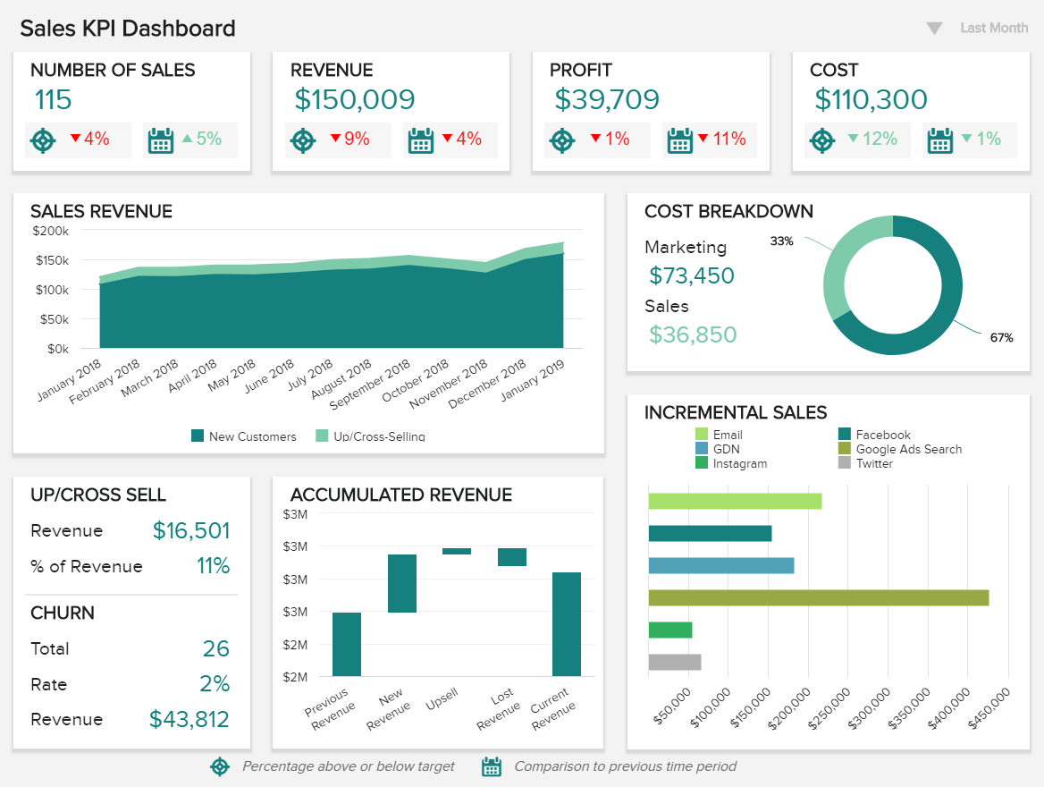 Sales Report Examples & Templates For Daily, Weekly, Monthly Throughout Market Intelligence Report Template