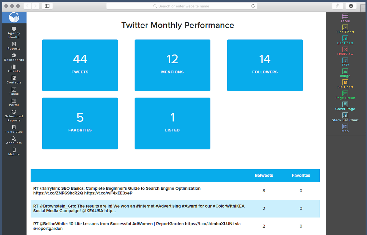 Social Media Report Template | Reportgarden With Regard To Weekly Social Media Report Template