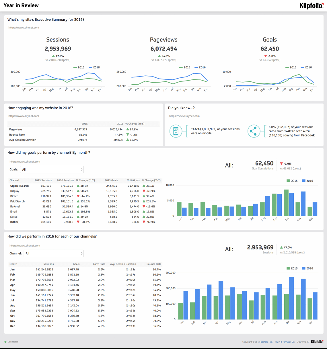 Website Analytics Dashboard And Report   Free Templates Within Website Traffic Report Template